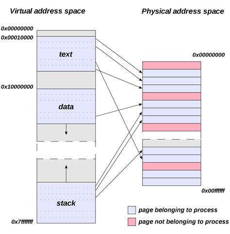 Find Out Peoples Address Opinions On Address Space