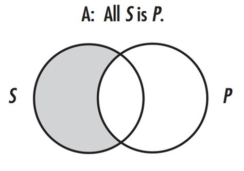 out of the box venn diagrams and categorical propositions in f