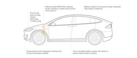 Tesla Model X Sketches by Tesla Model X Review Price Interior Specs