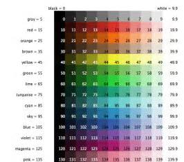 different types of colors netlogo 6 0 1 user manual tutorial 2 commands