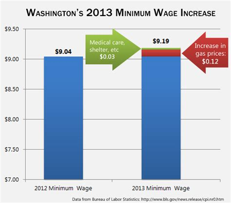 whats wages what s washington s 2013 minimum wage increase