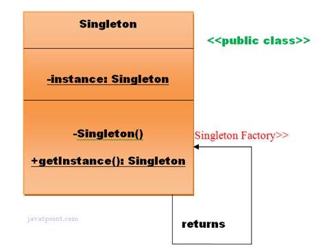 java singleton pattern exle thread safe singleton design patterns javatpoint