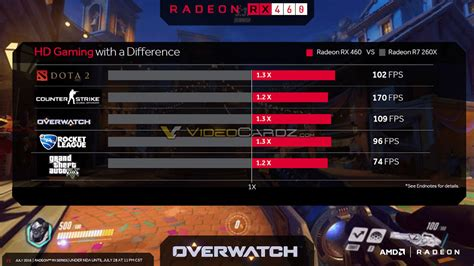 video bench mark amd radeon rx 470 and radeon rx 460 official specs and