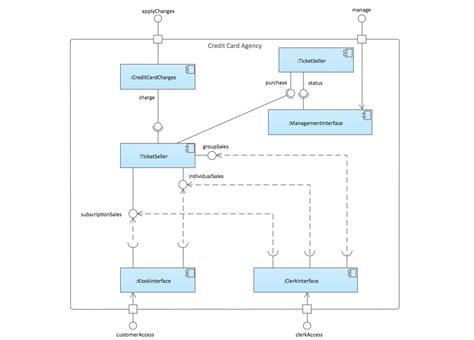 draw component diagram uml tool uml diagram exles