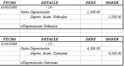 factores de depreciacin de los vehiculos por ao de a ntiguedad 2016 tenencia an 225 lisis contable y tributario para la aplicaci 243 n del