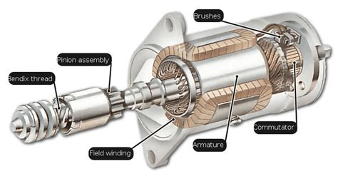 function of starter motor in engine how the starting system works how a car works