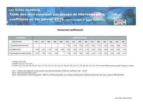 grille des salaire 2016 grille de salaire dassault aviation cadre non cadre 2016