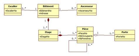 uml diagramme de classe logiciel diagramme de classes uml