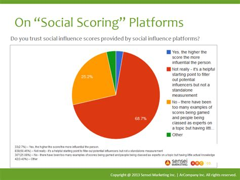 8 Reasons Not To Be Influenced By Media Images by Is Social Scoring The Future Of Influence Marketing