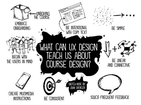 design theory definition 8 ways ux design theory transformed my approach to course
