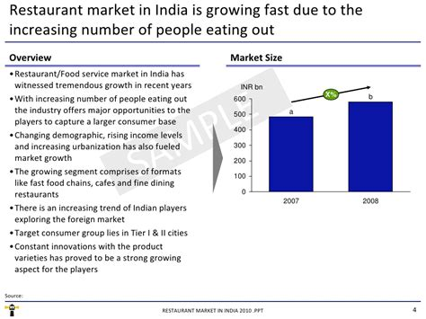 Mba In Market Research In India by Market Research Report Restaurant Market In India 2010