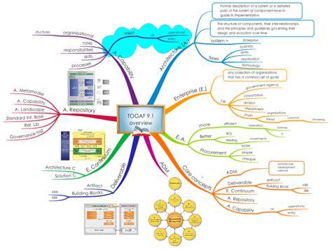 imindmap togaf 9 1 overview mind map biggerplate