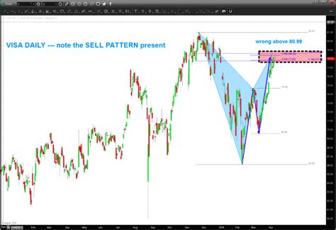 pattern stock price visa stock chart update v divergences very concerning