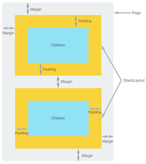 layout margin margin and padding xamarin