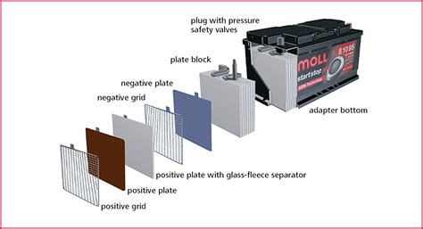 What Is A Glass Mat Battery by Moll Batterien Batterien Pkw Moll Start Stop Plus Agm