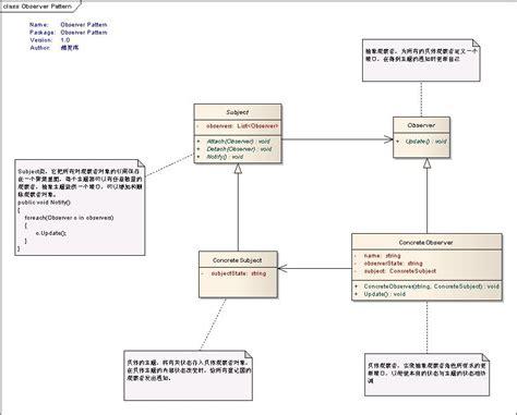 js design pattern observer net设计模式实例之观察者模式 observer pattern 灵动生活 博客园