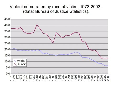 violent crime rates by year graph violent crime rates by state chart memes