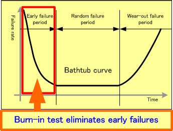 bathtub curve explanation japan engineering co ltd