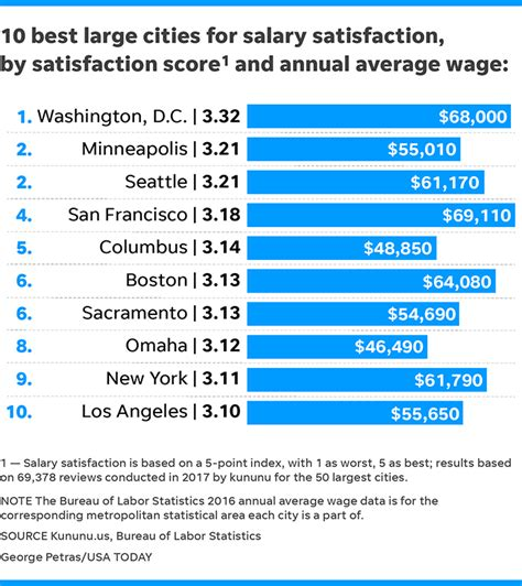 Top 10 Mba By Salary And Satisfaction by Salary 10 Largest Cities With Highest And Lowest Pay