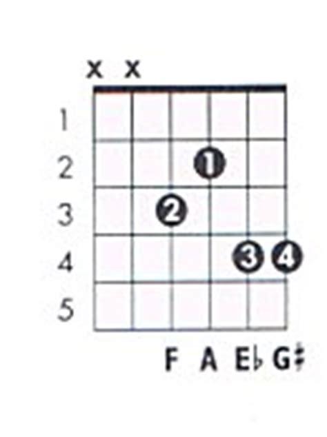 Contemporary F Guitar Chord Finger Position Embellishment Basic