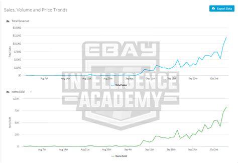 cara membuat iklan di ebay bagaimana nak membuat kajian pasaran barang trending di