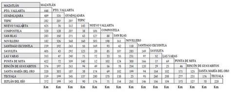 tabla de distancias mexico como llegar a la riviera nayarit mexico aeropuertos y