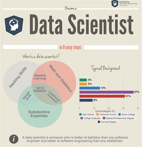 How Do I Become A Data Scientist As An Mba how to become a data scientist