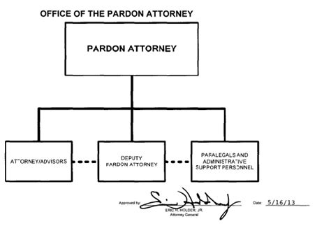 Office Of The Pardon Attorney by Organization Mission And Functions Manual Office Of The