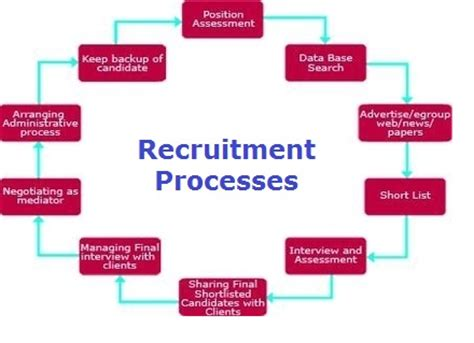it recruitment process that works proven strategies industry benchmarks and expert intel to supercharge your tech hiring books recruitment process tasko consulting