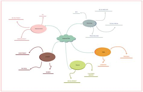 mind maps template mind map exles for or modify