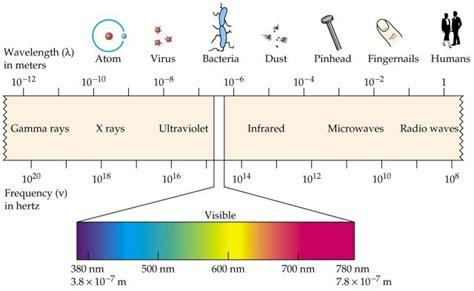 Image Gallery Wavelength Chart