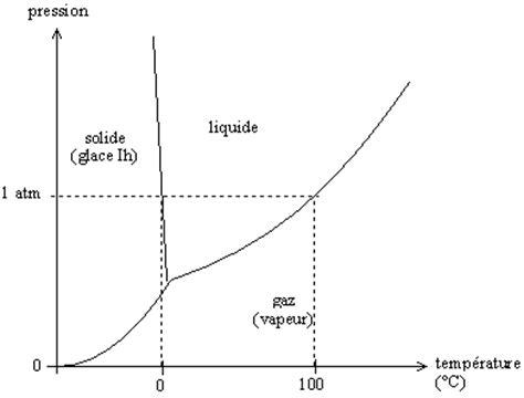 diagramme de phase des aciers le t 233 l 233 phone mobile transforme une solution d enzyme en gel