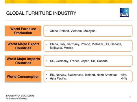 furniture industry summary global market outlook