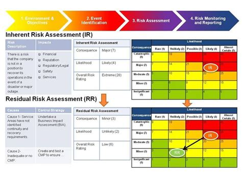 risk management framework template billedresultat for risk assessment matrix ems 02