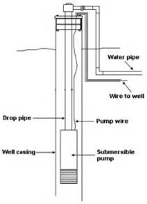 how well water and pressure systems work clean water store