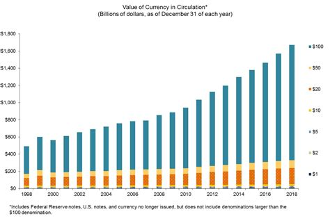Currency Chart by Larry Summers Launches The War On Paper Money Quot It S Time
