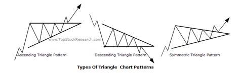 triangle pattern stock chart tutorials on triangle chart pattern