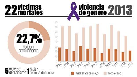 imagenes de mujeres victimas de violencia de genero gr 225 fico los 22 asesinatos por violencia machista de 2013