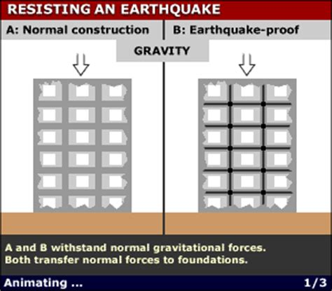 earthquake proof house on solid ground wiring diagrams worldlywise wiki the causes and effects of earthquakes