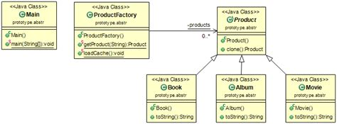 design pattern repository java omarelgabry designpatterns exles of design patterns in