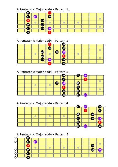 major scale pattern music theory pentatonic scales guitar building and woodworking