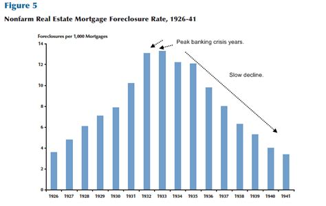 the great depression housing foreclosures do banks go after people for the mortgage difference in a