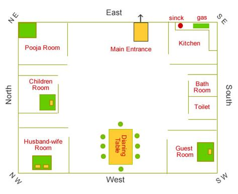 vastu for bathroom in house ramashish jyotish