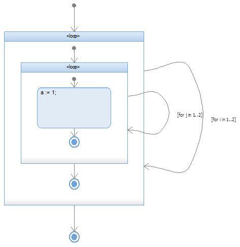 nested loop flowchart nested loop flowchart create a flowchart