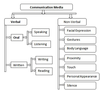 Different Kinds Of Business Letter According To Purpose media communication types of media communication