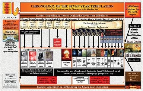 fury end times alaska book 4 books charts maps and timelines bible prophecy timelines and