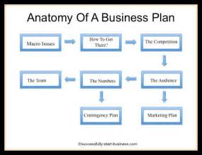 Template Of A Business Plan by Free Printable Business Plan Template Form Generic