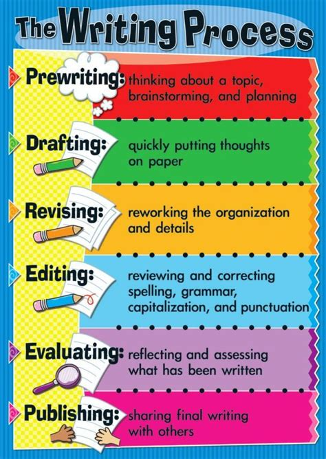 themes for process essay the writing process infographic pr infographic