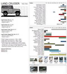 toyota color codes toyota landcruiser color codes all years fj40 toyota