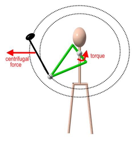 physics golf swing design notes golf physics p1